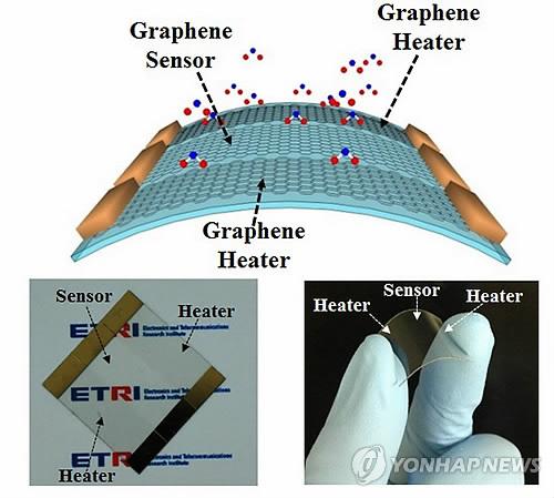 Yonhap News - Standard Graphene